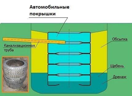 Схема простого септика из старых покрышек