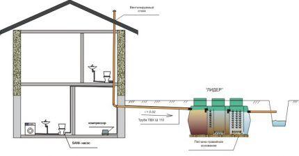 Схема водоотведения в канаву