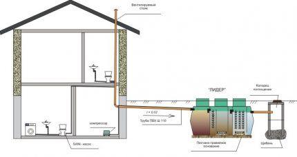 Схема водоотведения в колодец