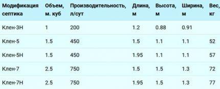 Модельный ряд септиков КЛЕН (ДКС)