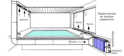 Схема воздухообема