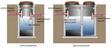 Сравнение однокамерного септика с многокамерным