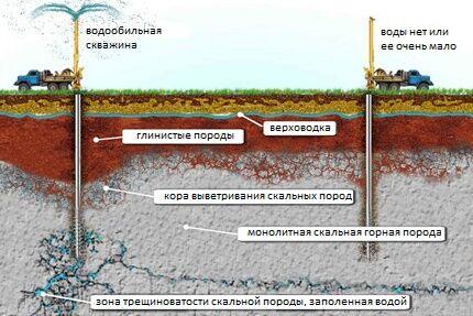 Особенности распространения подземной воды