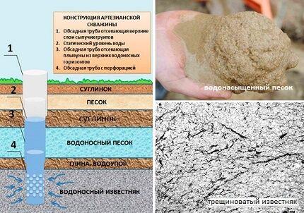 Водовмещающие породы - песок и известняк