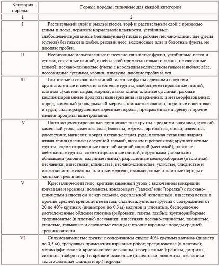 Классификация пород по разрабатываемости ударно-канатным методом