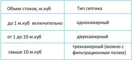 Таблица определения количества секций