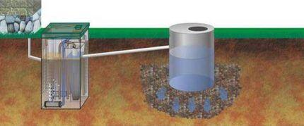 Отвод воды из септика