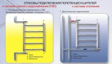 Как подключить полотенцесушитель к отоплению и ГВС