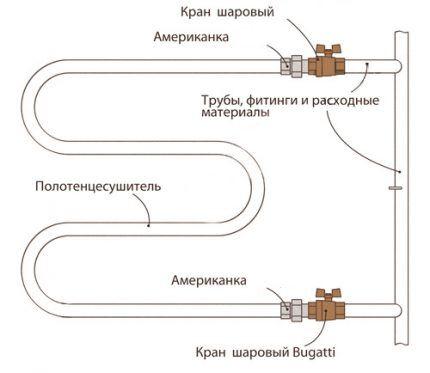 Специфика подключения полотенцесушителя к трубопроводу