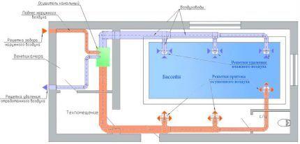 Схема устройства системы вентиляции бассейна