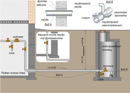 Водопровод в частном доме от центральных сетей