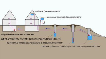 Вероятные источники водоснабжения загородного дома
