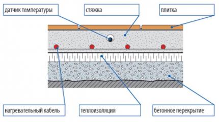 Схема размещения теплоизоляционной прослойки
