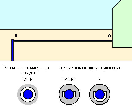 Схема обогрева водопровода теплым воздухом