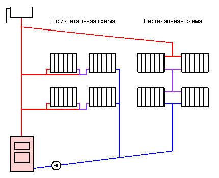 Горизонтальная и вертикальная разводка отопления