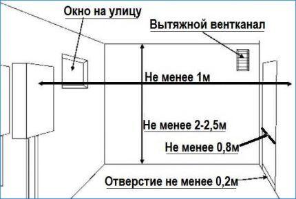 Параметры помещения и нормы установки