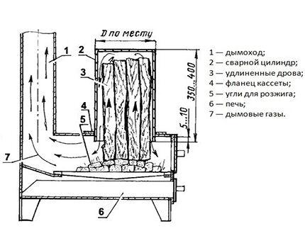 Печь с дополнительной загрузкой дров