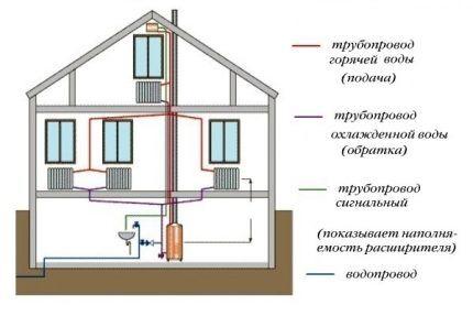 Давление в двухконтурной открытой системе отопления