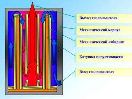 Составные элементы индукционного котла