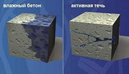Зачем выполняют гидроизоляцию септика из бетонных колец