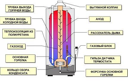 Теплоизоляция бака