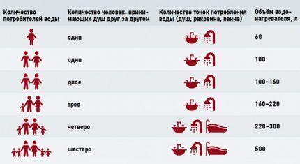 Таблица расхода воды для выбора водонагревателя