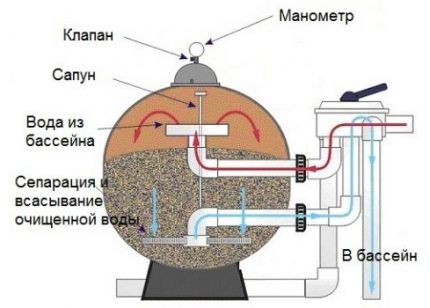 Схема насоса для бассейна с песчаным фильтром