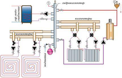 Схема прокладки коллекторной системыniya