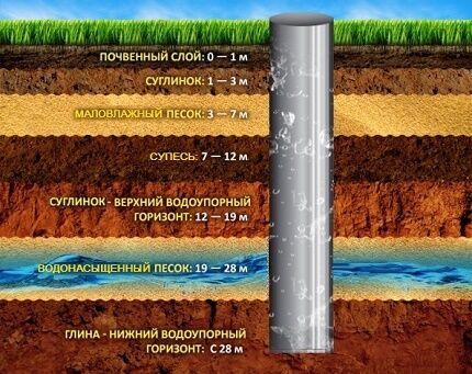 Как определить глубину колодца для копки своими руками