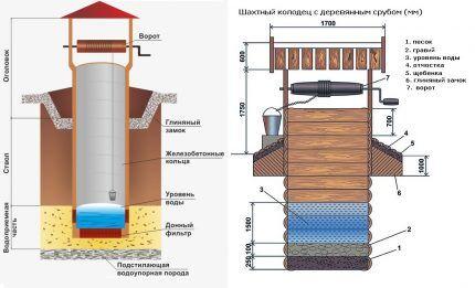 Обобщенная конструкция колодца: элементы устройства