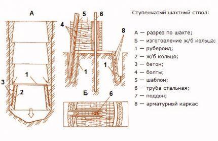 Схема сооружения колодца из бетонных колец
