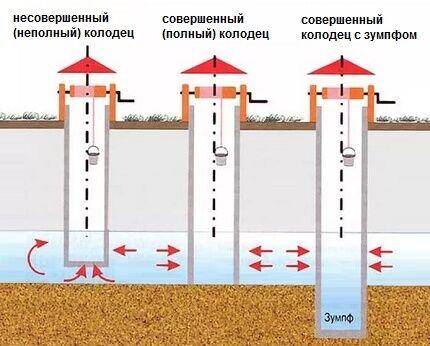 Схема устройства конструктивных видов колодца
