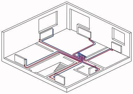 Лучевая схема разводки системы отопления