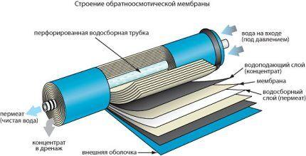 Многослойная мембрана