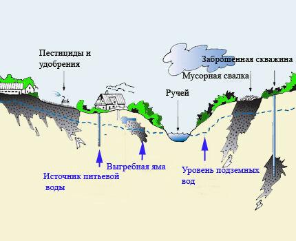 Проблема загрязнения подземных вод