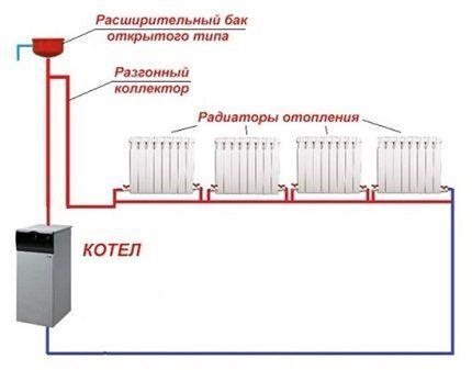 Комплектация системы отопления