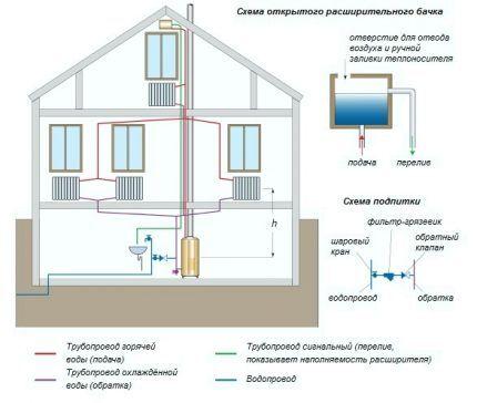 Двухтрубная система отопления открытого типа