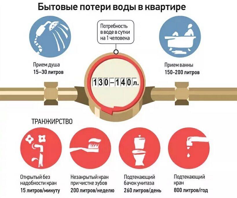 Какой норматив расчета потребления воды без счетчика в узбекистане