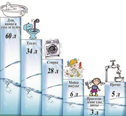 Как определить нормы водоснабжения и водоотведения