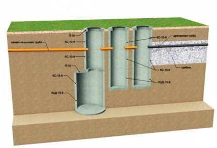Схема трехкамерного септика