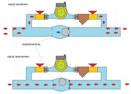 Принцип действия клапанного байпаса