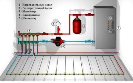 Схема коллектора водяного теплого пола