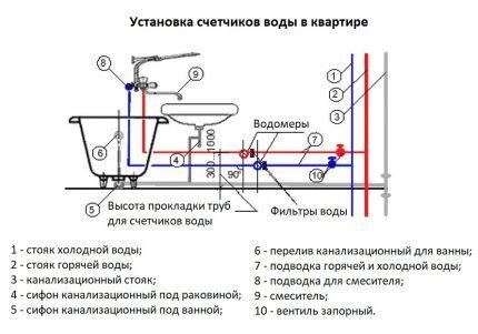 Где по правилам устанавливаются счетчики воды