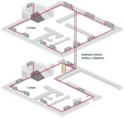 Горизонтальная разводка открытой системы отопления