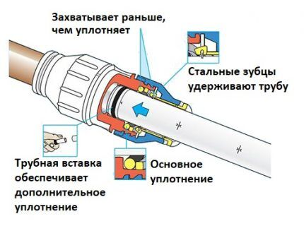 Подключение трубки