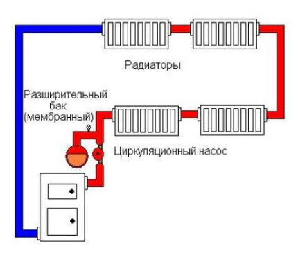 Схема закрытой системы отопления