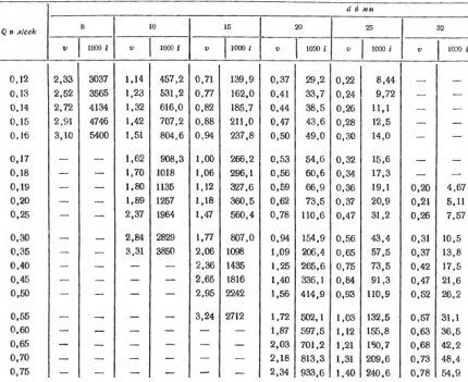 Таблица Шевелевых