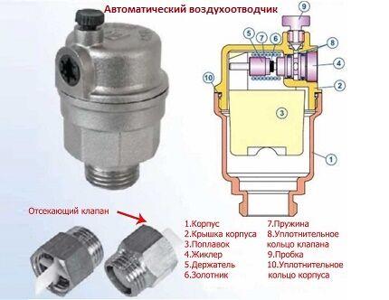 Воздухоотводчик для закрытой системы отопления