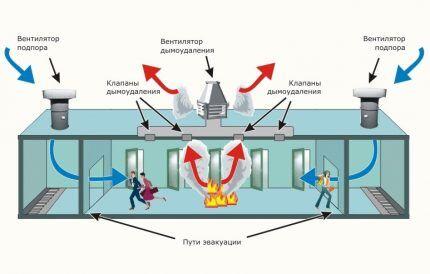 В каких помещениях устраивают систему дымоудаления