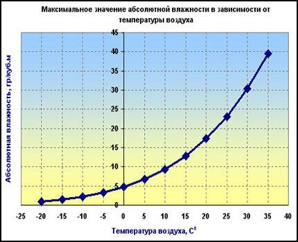 График зависимости максимальной влажности от температуры